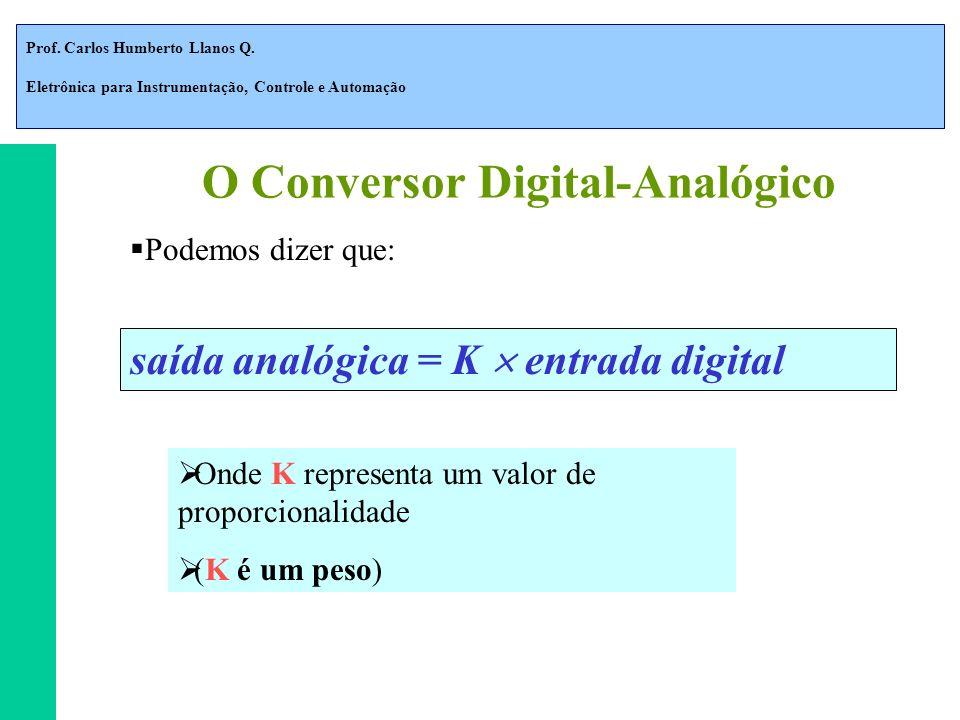 Prof. Carlos Humberto Llanos Q. Eletrônica para Instrumentação, Controle e Automação Podemos dizer que: Onde K representa um valor de proporcionalidad