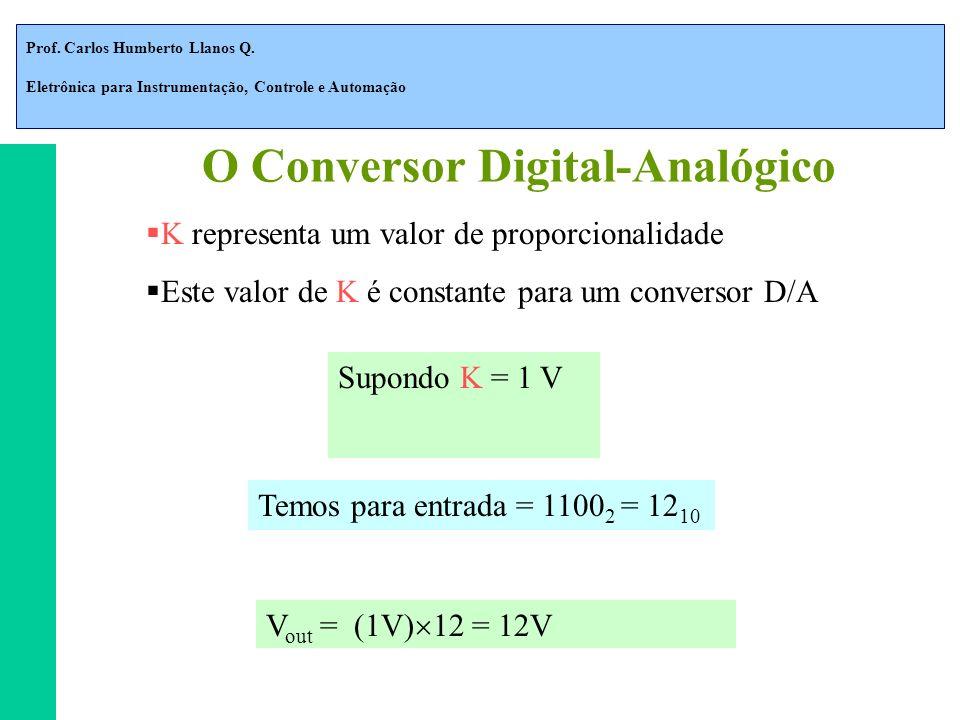 Prof. Carlos Humberto Llanos Q. Eletrônica para Instrumentação, Controle e Automação K representa um valor de proporcionalidade Este valor de K é cons
