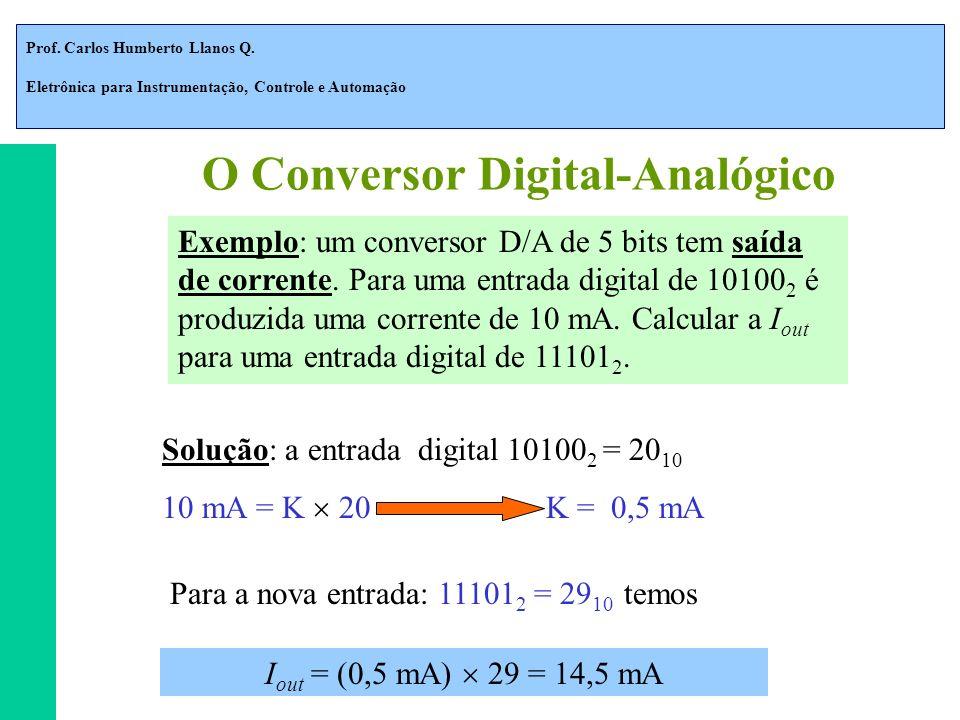 Prof. Carlos Humberto Llanos Q. Eletrônica para Instrumentação, Controle e Automação Exemplo: um conversor D/A de 5 bits tem saída de corrente. Para u