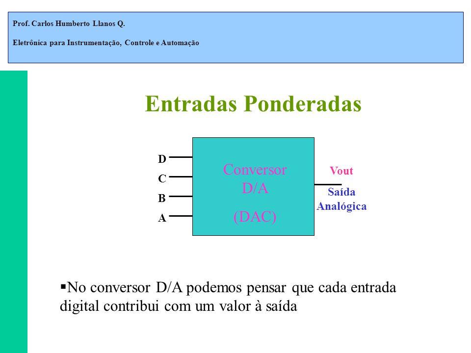 Prof. Carlos Humberto Llanos Q. Eletrônica para Instrumentação, Controle e Automação Entradas Ponderadas Conversor D/A (DAC) D C B A Vout Saída Analóg