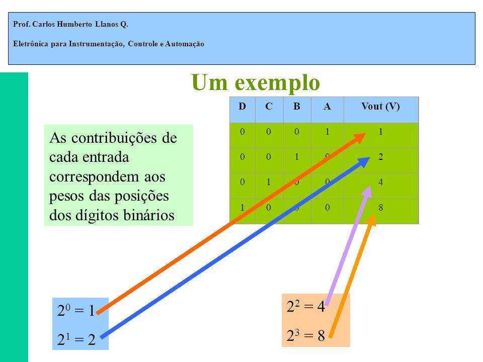 Prof. Carlos Humberto Llanos Q. Eletrônica para Instrumentação, Controle e Automação Um exemplo DCBAVout (V) 00011 00102 01004 10008 As contribuições
