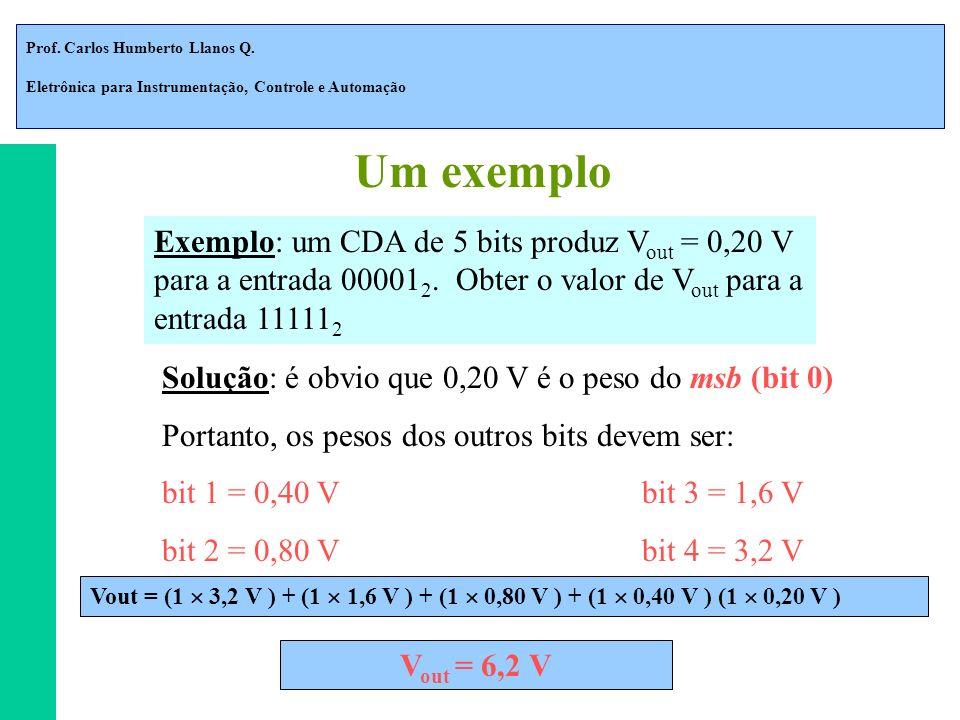 Prof. Carlos Humberto Llanos Q. Eletrônica para Instrumentação, Controle e Automação Exemplo: um CDA de 5 bits produz V out = 0,20 V para a entrada 00