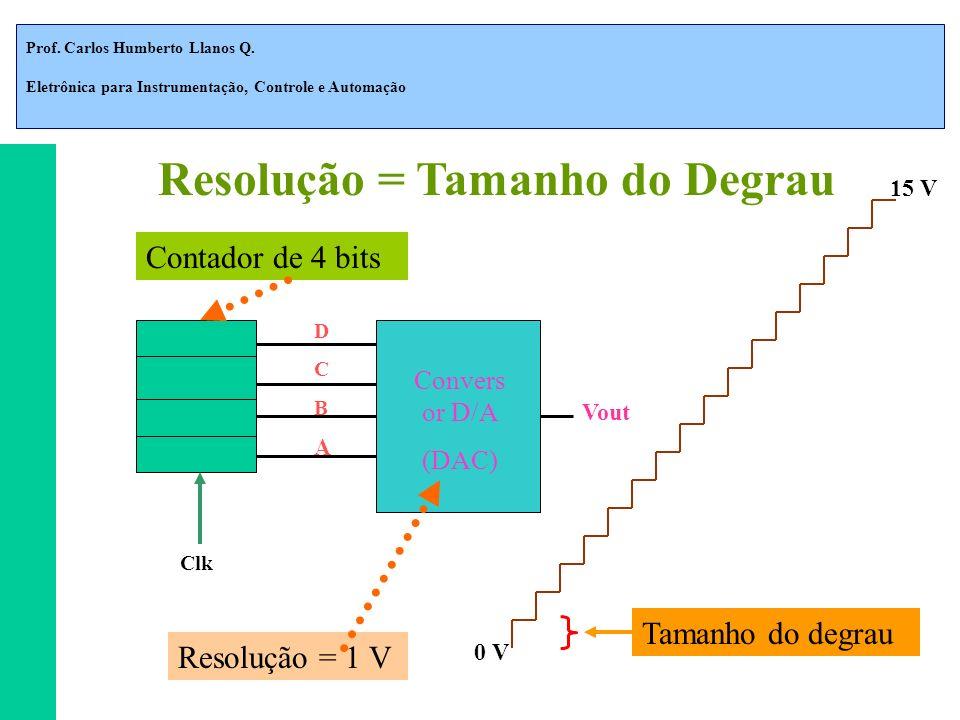 Prof. Carlos Humberto Llanos Q. Eletrônica para Instrumentação, Controle e Automação D C B A Convers or D/A (DAC) Vout Clk Contador de 4 bits Resoluçã