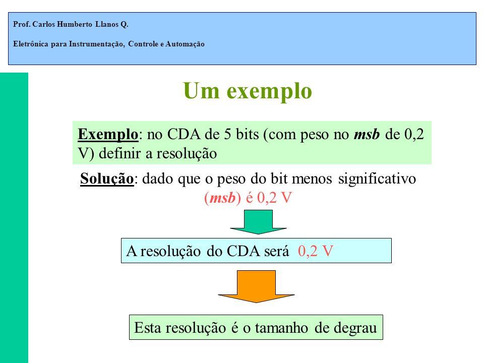 Prof. Carlos Humberto Llanos Q. Eletrônica para Instrumentação, Controle e Automação Exemplo: no CDA de 5 bits (com peso no msb de 0,2 V) definir a re