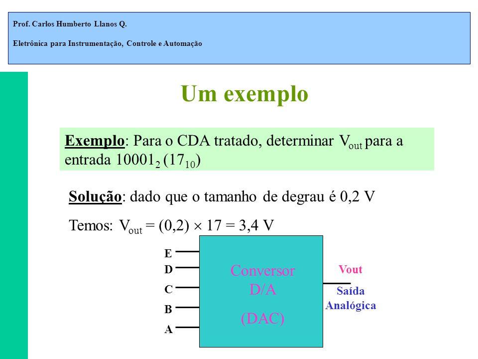 Prof. Carlos Humberto Llanos Q. Eletrônica para Instrumentação, Controle e Automação Exemplo: Para o CDA tratado, determinar V out para a entrada 1000