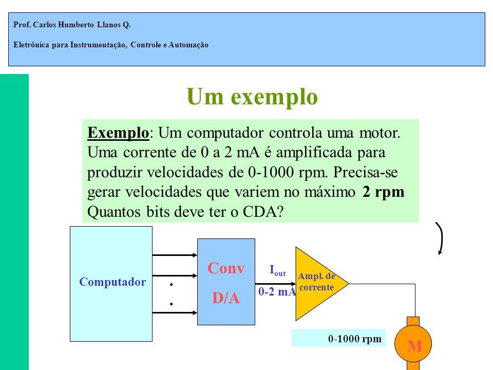 Prof. Carlos Humberto Llanos Q. Eletrônica para Instrumentação, Controle e Automação I out 0-2 mA. M Computador 0-1000 rpm Ampl. de corrente Conv D/A