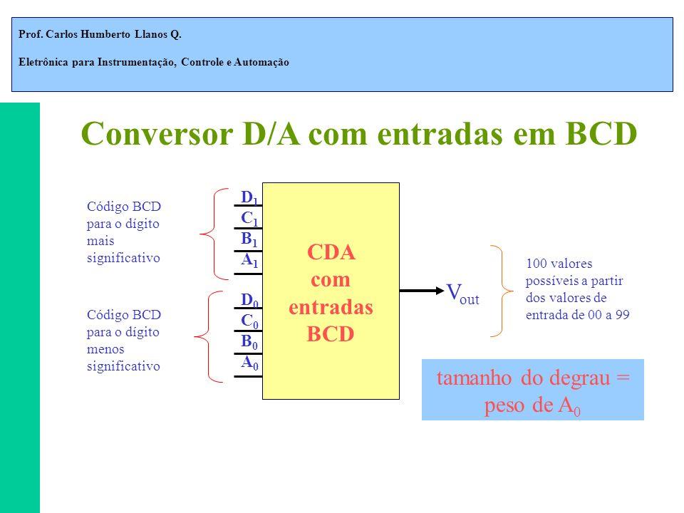 Prof. Carlos Humberto Llanos Q. Eletrônica para Instrumentação, Controle e Automação CDA com entradas BCD D1C1B1A1D1C1B1A1 D0C0B0A0D0C0B0A0 Código BCD