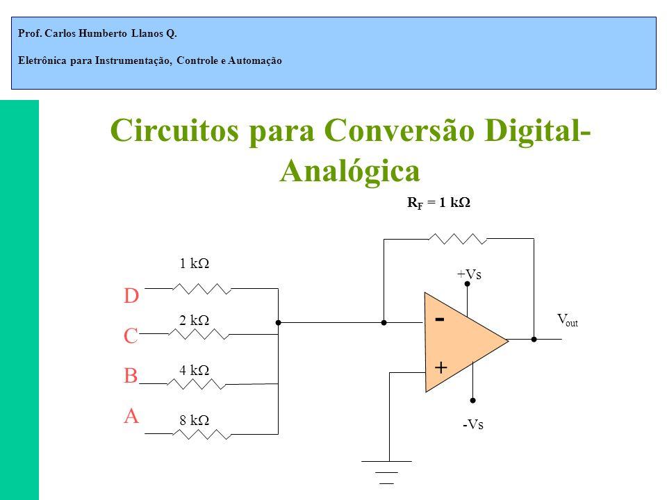 Prof. Carlos Humberto Llanos Q. Eletrônica para Instrumentação, Controle e Automação - + R F = 1 k 1 k 2 k 4 k 8 k +Vs -Vs V out DCBADCBA Circuitos pa