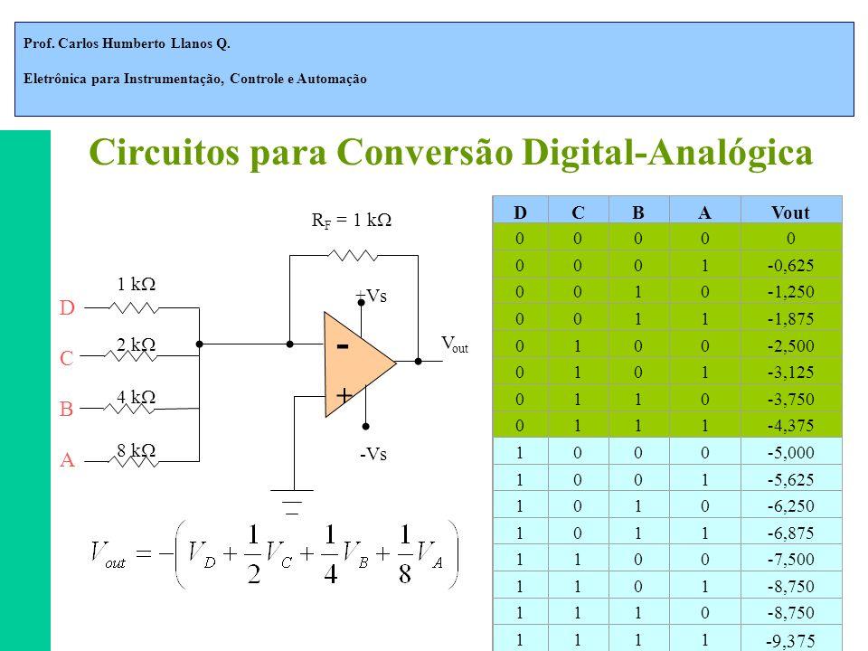 Prof. Carlos Humberto Llanos Q. Eletrônica para Instrumentação, Controle e Automação DCBAVout 00000 0001-0,625 0010-1,250 0011-1,875 0100-2,500 0101-3