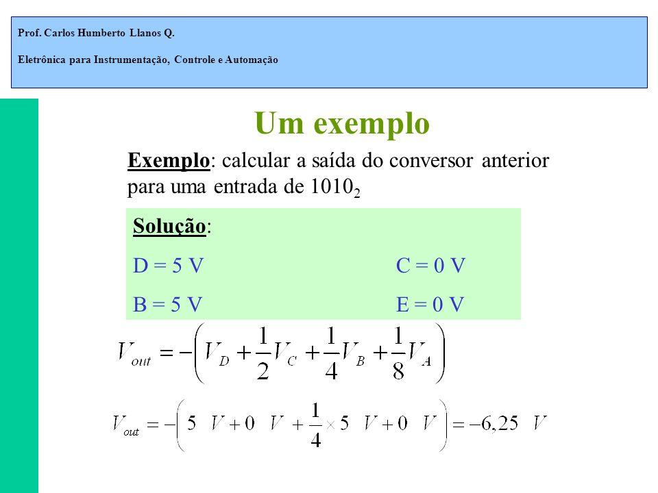 Prof. Carlos Humberto Llanos Q. Eletrônica para Instrumentação, Controle e Automação Exemplo: calcular a saída do conversor anterior para uma entrada