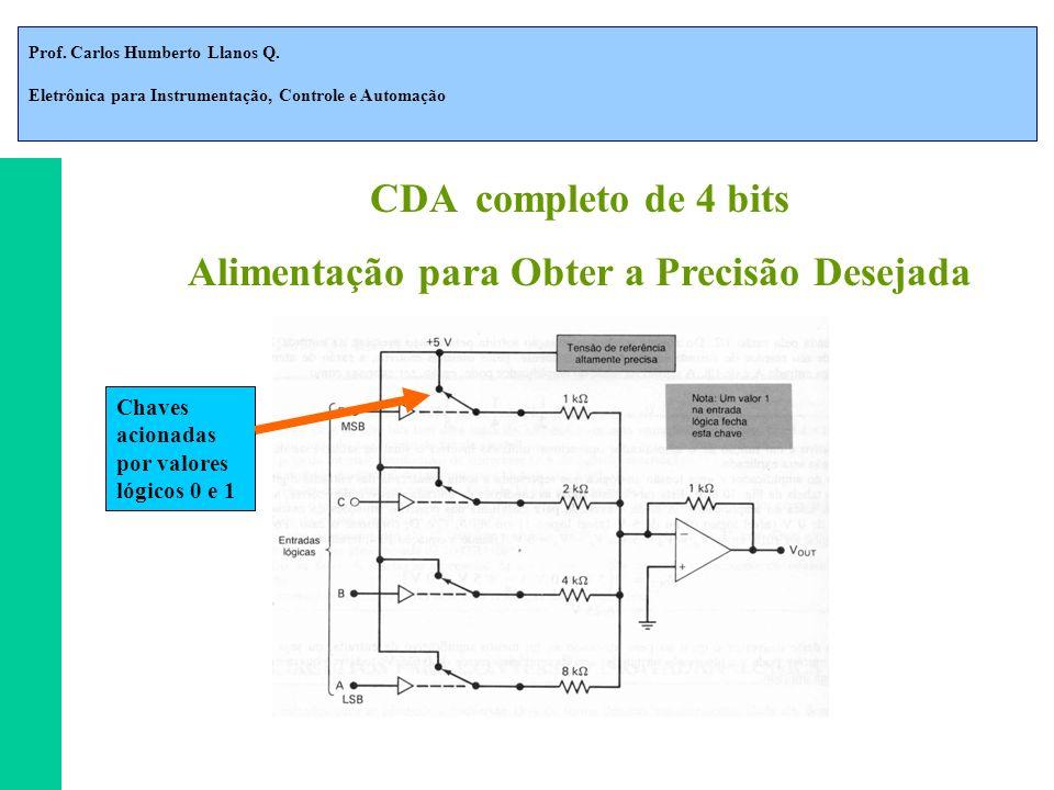 Prof. Carlos Humberto Llanos Q. Eletrônica para Instrumentação, Controle e Automação CDA completo de 4 bits Alimentação para Obter a Precisão Desejada