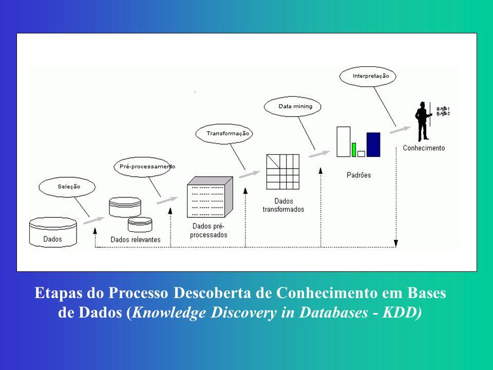 Etapas do Processo Descoberta de Conhecimento em Bases de Dados (Knowledge Discovery in Databases - KDD)