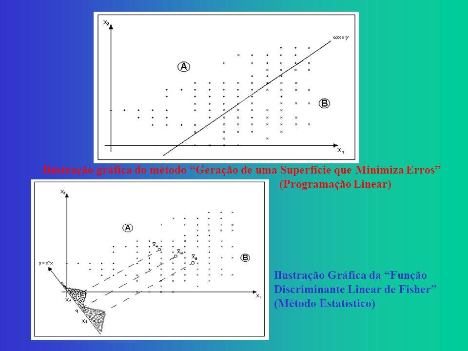 Ilustração gráfica do método Geração de uma Superfície que Minimiza Erros (Programação Linear) Ilustração Gráfica da Função Discriminante Linear de Fisher (Método Estatístico)