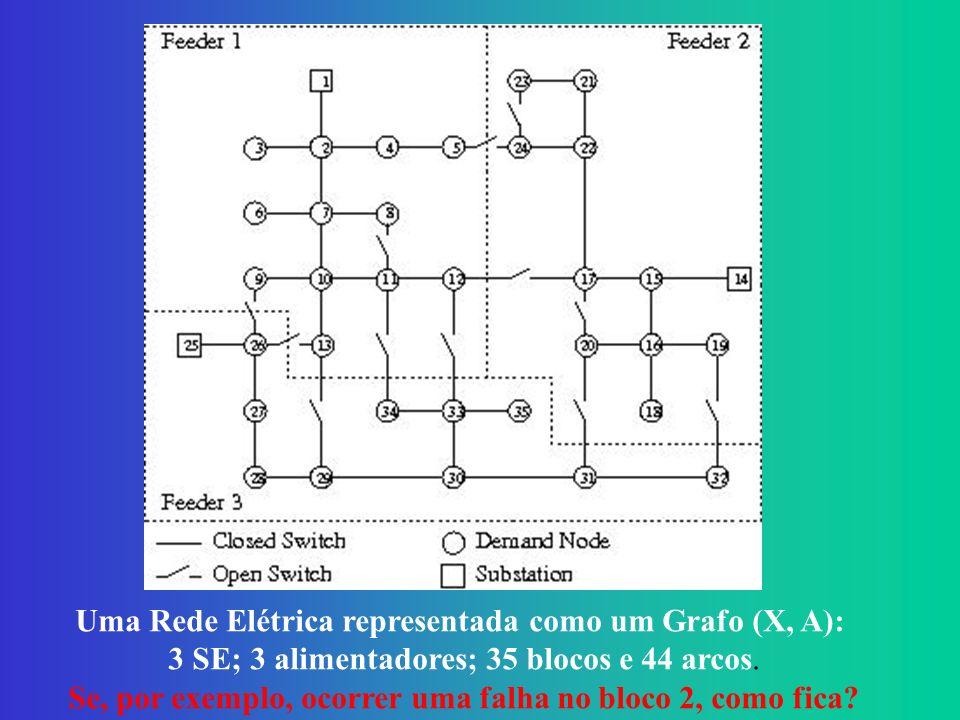 Uma Rede Elétrica representada como um Grafo (X, A): 3 SE; 3 alimentadores; 35 blocos e 44 arcos.