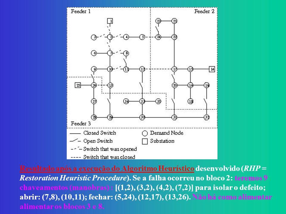 Resultado após a execução do Algoritmo Heurístico desenvolvido (RHP = Restoration Heuristic Procedure).