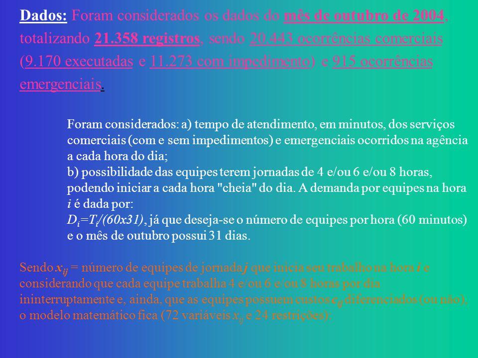 Solução Heurística (aproximada) para o problema utilizando o Algoritmo Genético + Algoritmo de Teitz & Bart