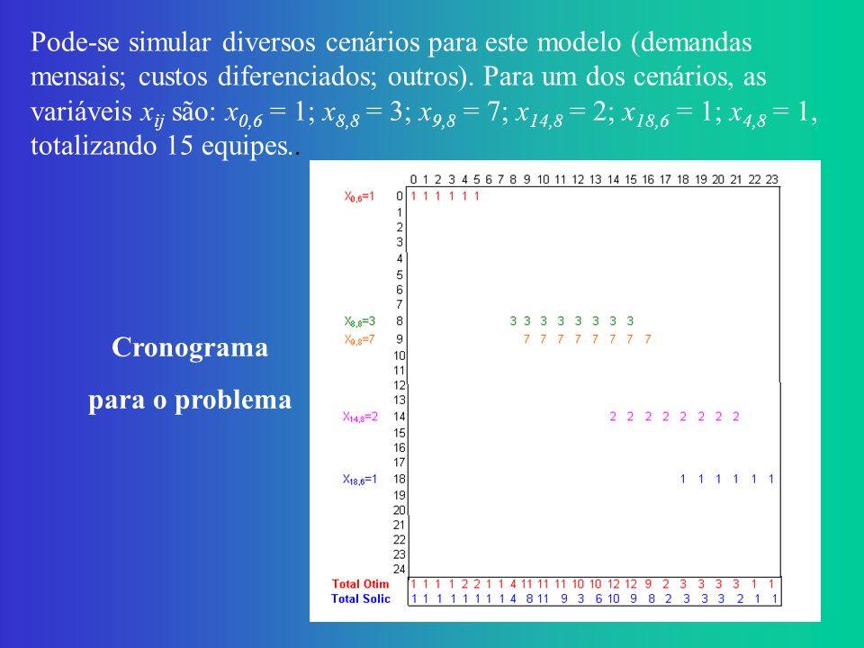 Solução São muitos os métodos de RP, dentre os quais podemos citar: Modelos Matemáticos (PL); Métodos Estatísticos (Fisher, Regressão Logística,...); Meta-Heurísticas (Redes Neurais, AG, AS, BT,...); Algoritmos para Extração de Regras de uma RN Treinada; Árvores de Decisão.