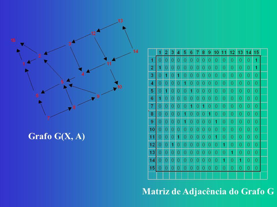 Grafo G(X, A) Matriz de Adjacência do Grafo G