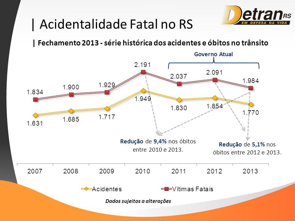 | Acidentalidade Fatal no RS Dados sujeitos a alterações | Fechamento 2013 - série histórica dos acidentes e óbitos no trânsito Redução de 5,1% nos óbitos entre 2012 e 2013.