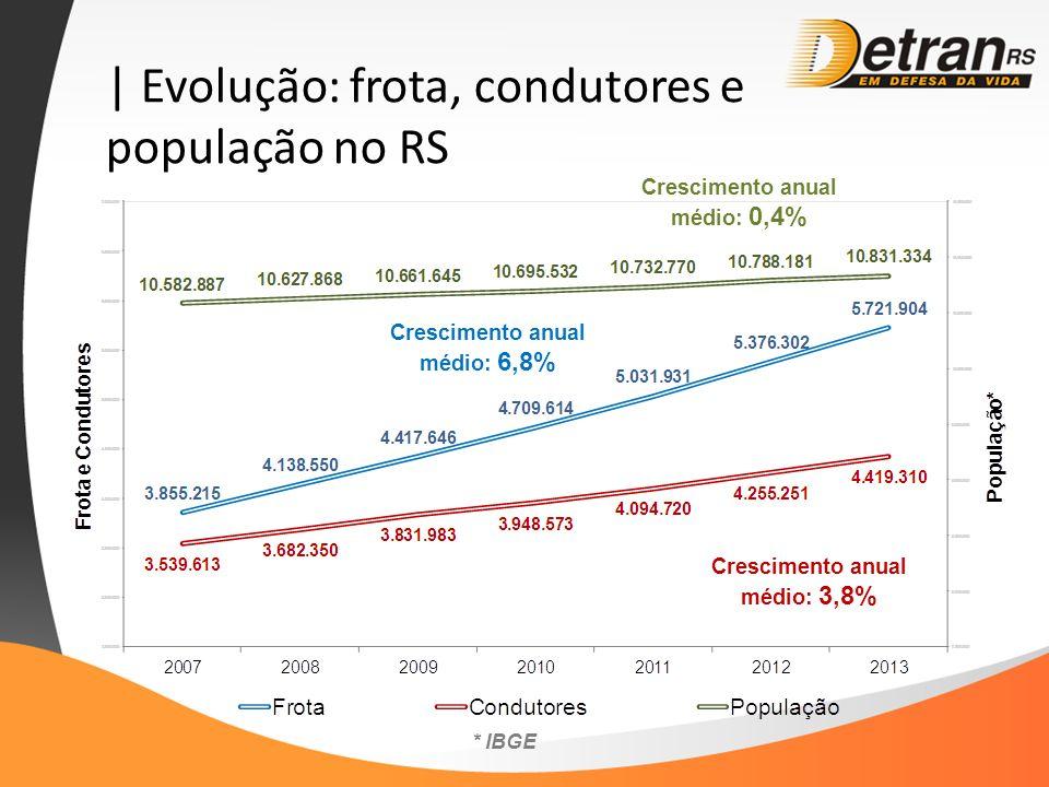 | Evolução: frota, condutores e população no RS Crescimento anual médio: 0,4% * IBGE Crescimento anual médio: 6,8% Crescimento anual médio: 3,8%