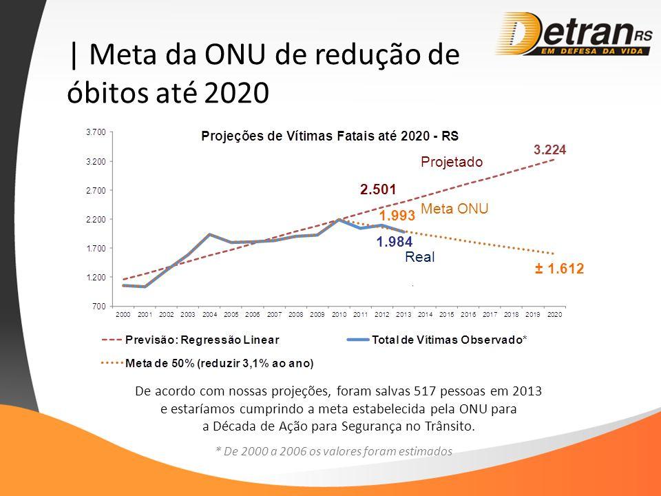 | Meta da ONU de redução de óbitos até 2020 ± 1.612 * De 2000 a 2006 os valores foram estimados 1.984 De acordo com nossas projeções, foram salvas 517