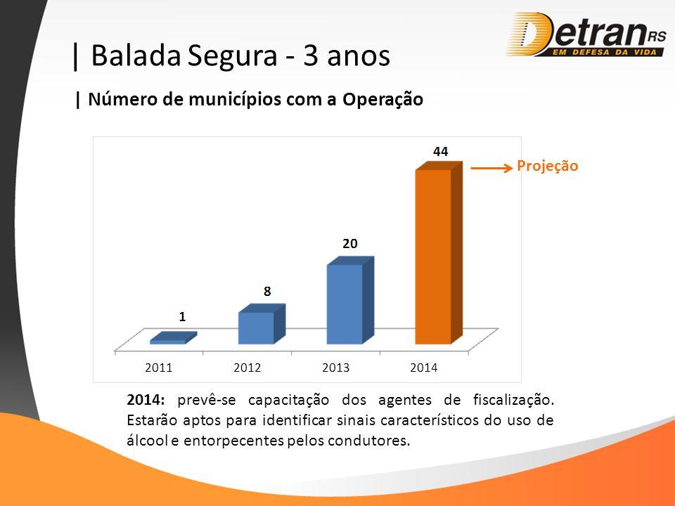 | Balada Segura - 3 anos | Número de municípios com a Operação Projeção 2014: prevê-se capacitação dos agentes de fiscalização. Estarão aptos para ide