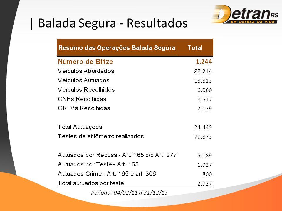 | Balada Segura - Resultados Período: 04/02/11 a 31/12/13