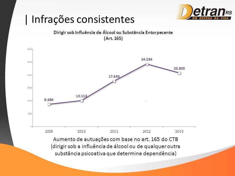 | Infrações consistentes Aumento de autuações com base no art. 165 do CTB (dirigir sob a influência de álcool ou de qualquer outra substância psicoati
