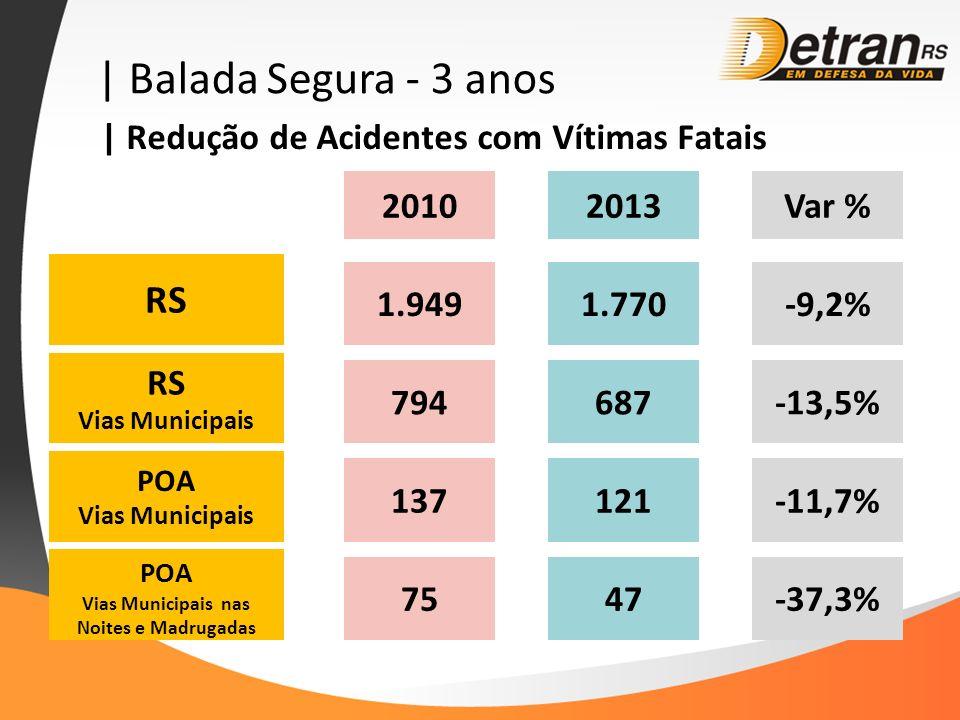 | Balada Segura - 3 anos 20102013 1.9491.770 RS Vias Municipais 794687 POA Vias Municipais 137121 POA Vias Municipais nas Noites e Madrugadas 7547 Var % -9,2% -13,5% -11,7% -37,3% | Redução de Acidentes com Vítimas Fatais