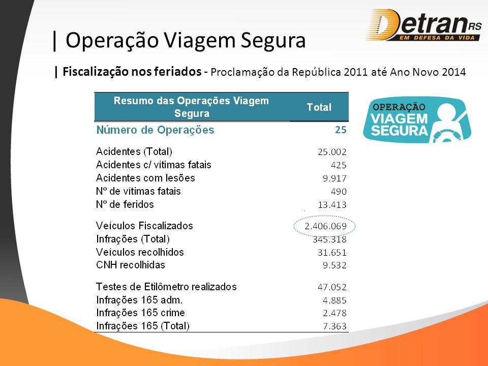 | Operação Viagem Segura | Fiscalização nos feriados - Proclamação da República 2011 até Ano Novo 2014