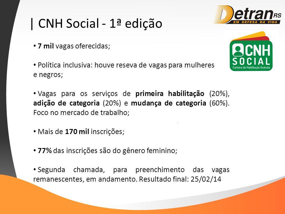 | CNH Social - 1ª edição 7 mil vagas oferecidas; Política inclusiva: houve reseva de vagas para mulheres e negros; Vagas para os serviços de primeira habilitação (20%), adição de categoria (20%) e mudança de categoria (60%).