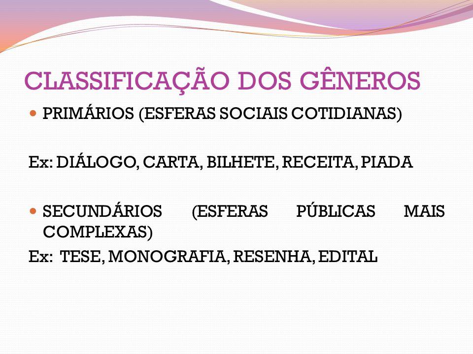 CLASSIFICAÇÃO DOS GÊNEROS PRIMÁRIOS (ESFERAS SOCIAIS COTIDIANAS) Ex: DIÁLOGO, CARTA, BILHETE, RECEITA, PIADA SECUNDÁRIOS (ESFERAS PÚBLICAS MAIS COMPLE