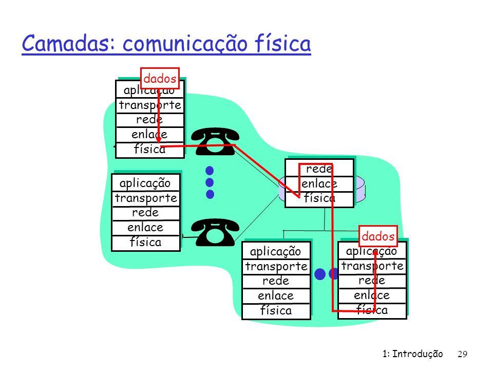 1: Introdução 29 Camadas: comunicação física aplicação transporte rede enlace física aplicação transporte rede enlace física aplicação transporte rede enlace física aplicação transporte rede enlace física rede enlace física dados