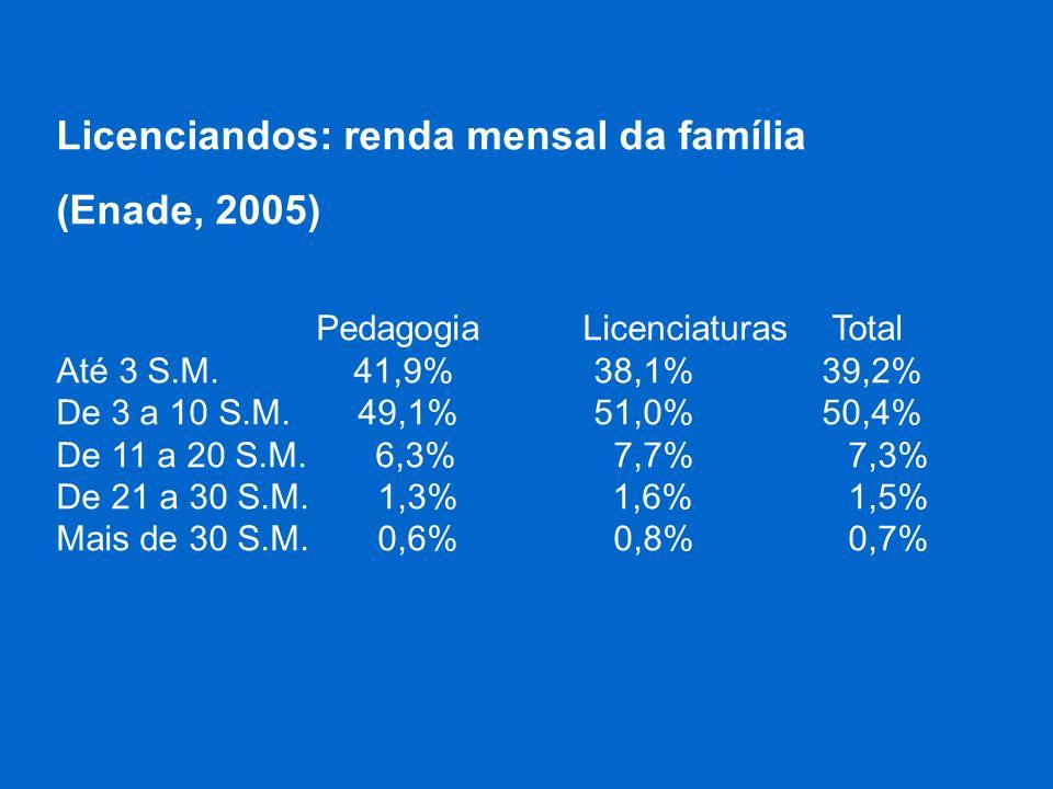 Licenciandos: renda mensal da família (Enade, 2005) PedagogiaLicenciaturas Total Até 3 S.M. 41,9% 38,1% 39,2% De 3 a 10 S.M. 49,1% 51,0% 50,4% De 11 a