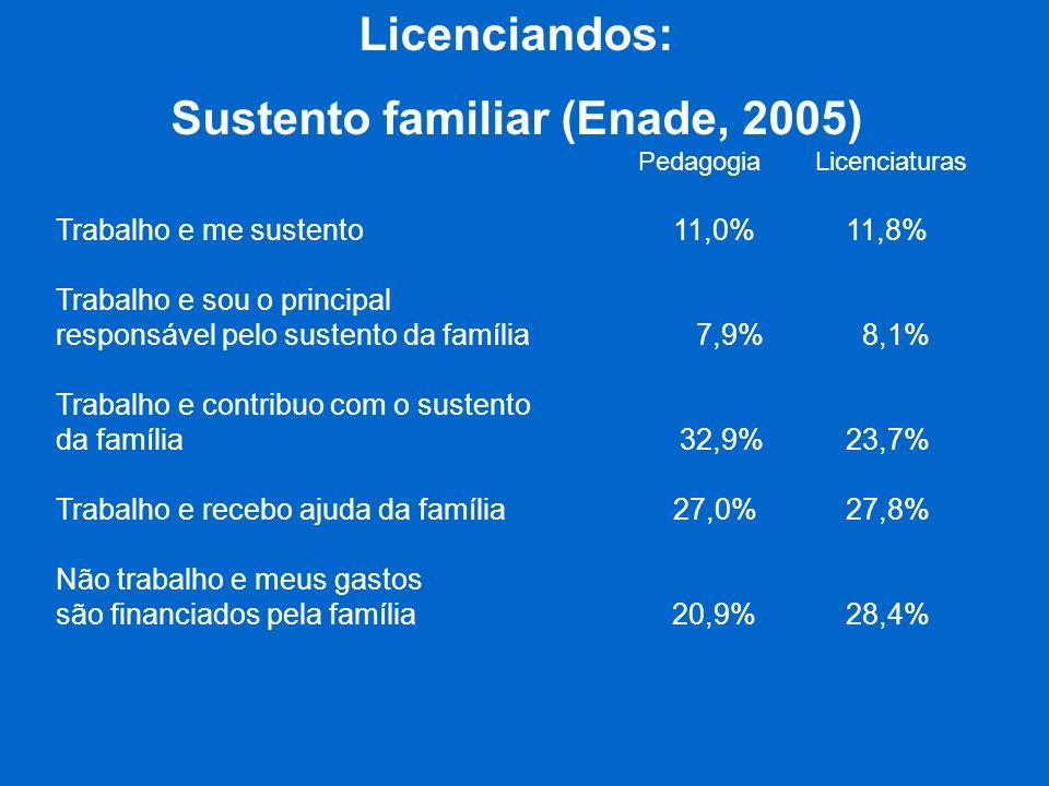 Licenciandos: Sustento familiar (Enade, 2005) Pedagogia Licenciaturas Trabalho e me sustento 11,0% 11,8% Trabalho e sou o principal responsável pelo s