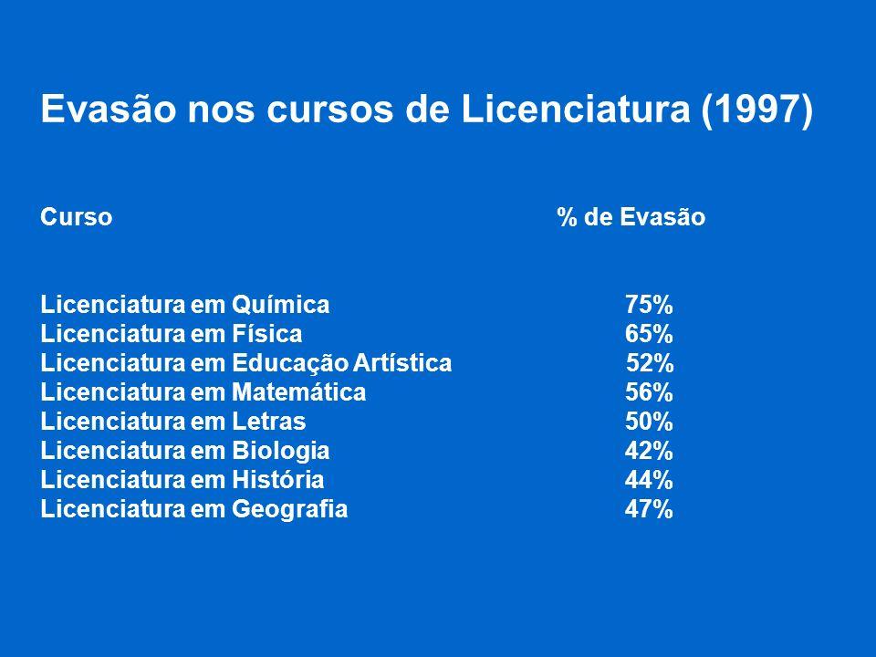 Evasão nos cursos de Licenciatura (1997) Curso % de Evasão Licenciatura em Química 75% Licenciatura em Física 65% Licenciatura em Educação Artística 5