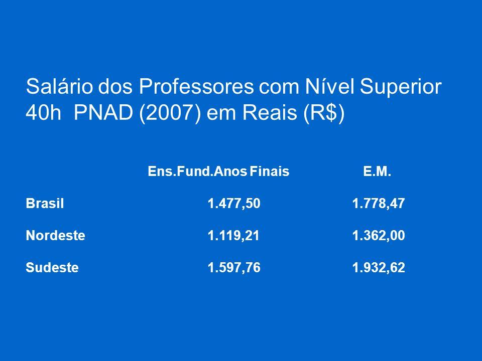 Salário dos Professores com Nível Superior 40h PNAD (2007) em Reais (R$) Ens.Fund.Anos Finais E.M. Brasil 1.477,50 1.778,47 Nordeste 1.119,21 1.362,00