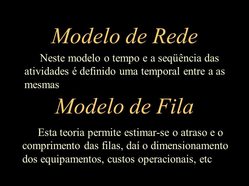 Modelo de Rede Esta teoria permite estimar-se o atraso e o comprimento das filas, daí o dimensionamento dos equipamentos, custos operacionais, etc Mod