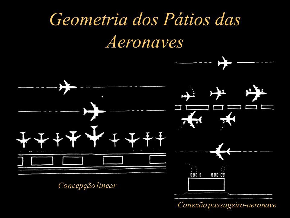 Geometria dos Pátios das Aeronaves Concepção linear Conexão passageiro-aeronave