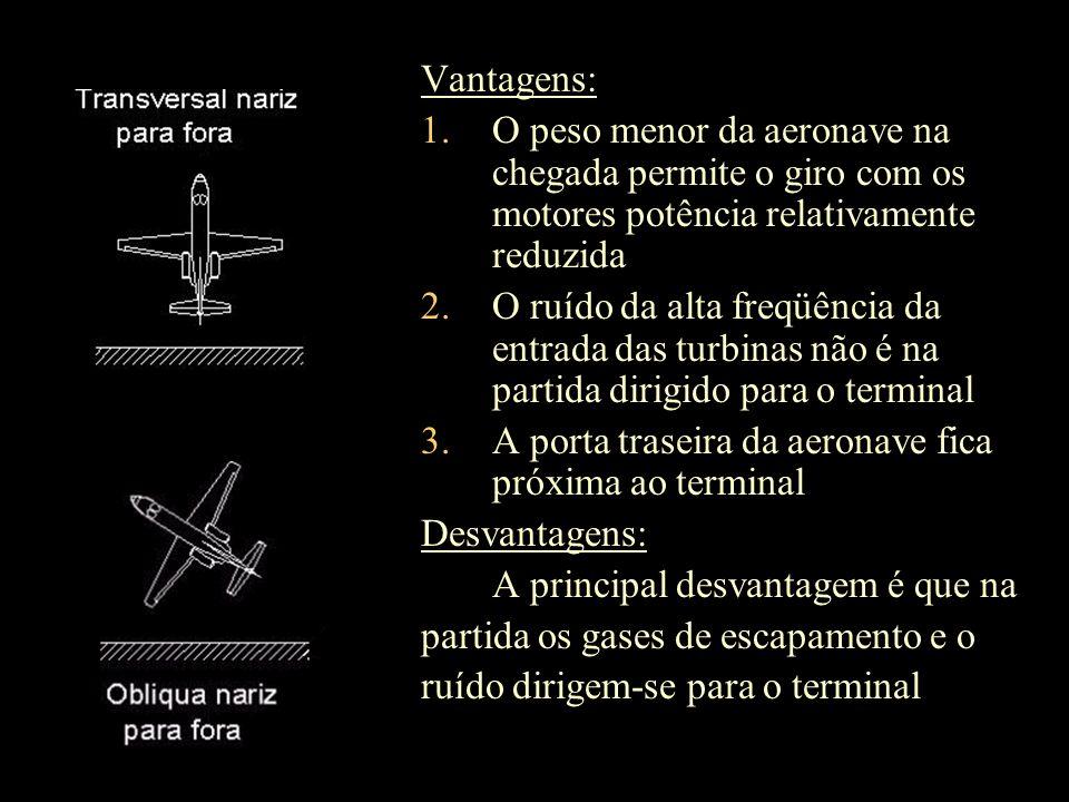 Vantagens: 1.O peso menor da aeronave na chegada permite o giro com os motores potência relativamente reduzida 2.O ruído da alta freqüência da entrada