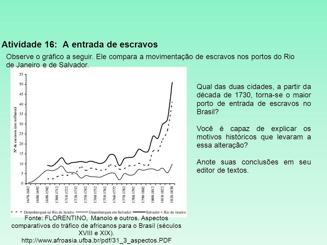 Atividade 16: A entrada de escravos Observe o gráfico a seguir. Ele compara a movimentação de escravos nos portos do Rio de Janeiro e de Salvador. Fon