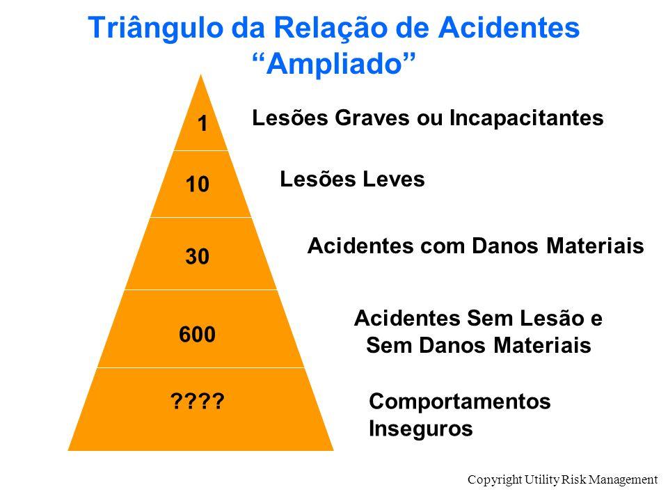 Copyright Utility Risk Management Triângulo da Relação de Acidentes Ampliado Lesões Graves ou Incapacitantes Lesões Leves Acidentes Sem Lesão e Sem Da