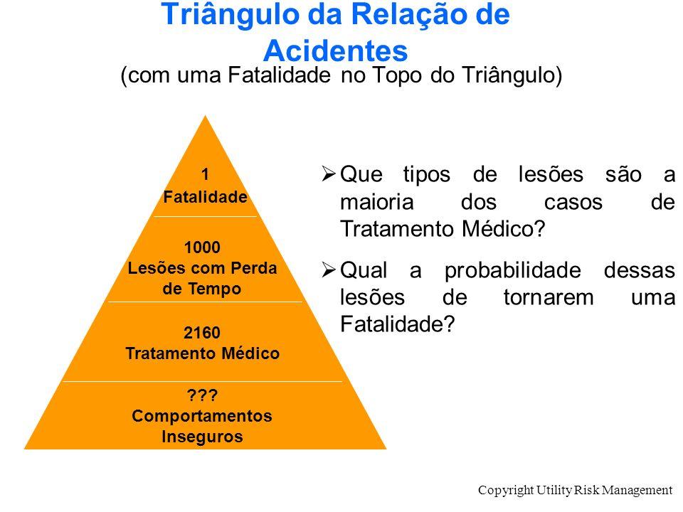 Copyright Utility Risk Management Triângulo da Relação de Acidentes (com uma Fatalidade no Topo do Triângulo) 1 Fatalidade 1000 Lesões com Perda de Te