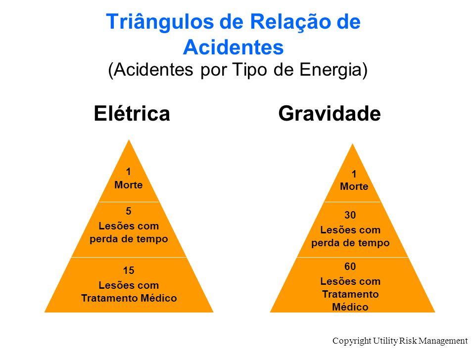Copyright Utility Risk Management (Acidentes por Tipo de Energia) ElétricaGravidade 1 Morte 5 Lesões com perda de tempo 15 Lesões com Tratamento Médic