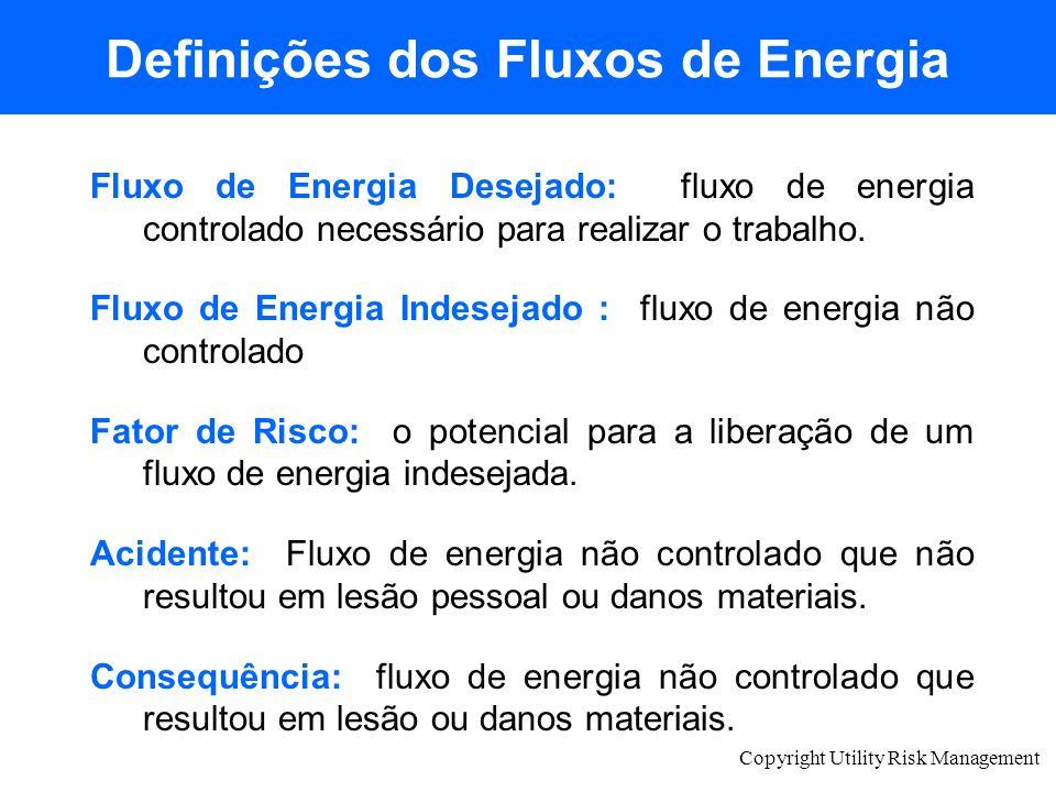 Copyright Utility Risk Management Definições dos Fluxos de Energia Fluxo de Energia Desejado: fluxo de energia controlado necessário para realizar o t