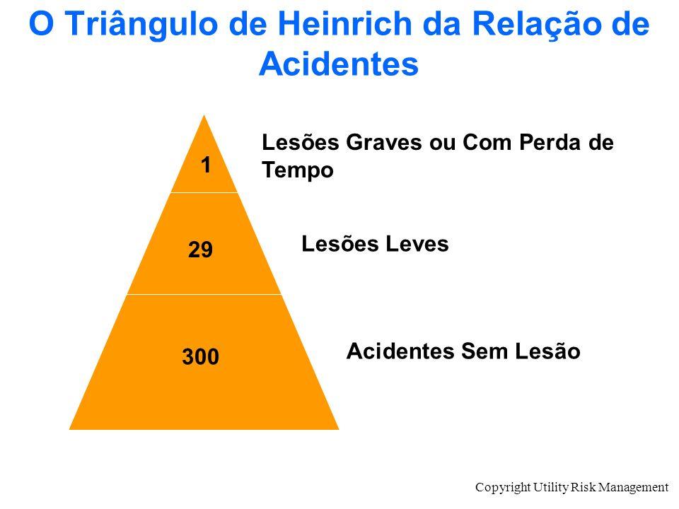 Copyright Utility Risk Management O Triângulo de Heinrich da Relação de Acidentes 1 29 300 Lesões Graves ou Com Perda de Tempo Lesões Leves Acidentes
