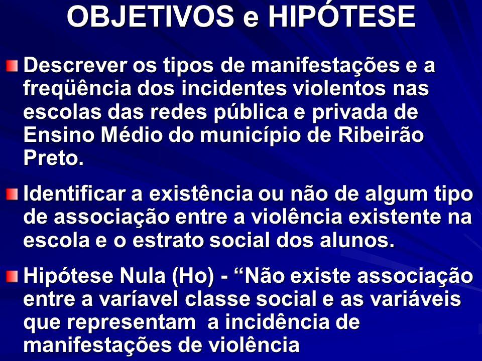 OBJETIVOS e HIPÓTESE Descrever os tipos de manifestações e a freqüência dos incidentes violentos nas escolas das redes pública e privada de Ensino Méd