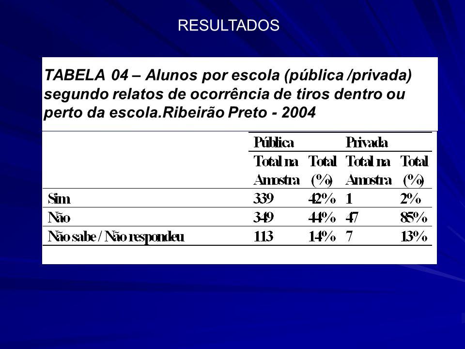 TABELA 04 – Alunos por escola (pública /privada) segundo relatos de ocorrência de tiros dentro ou perto da escola.Ribeirão Preto - 2004 RESULTADOS