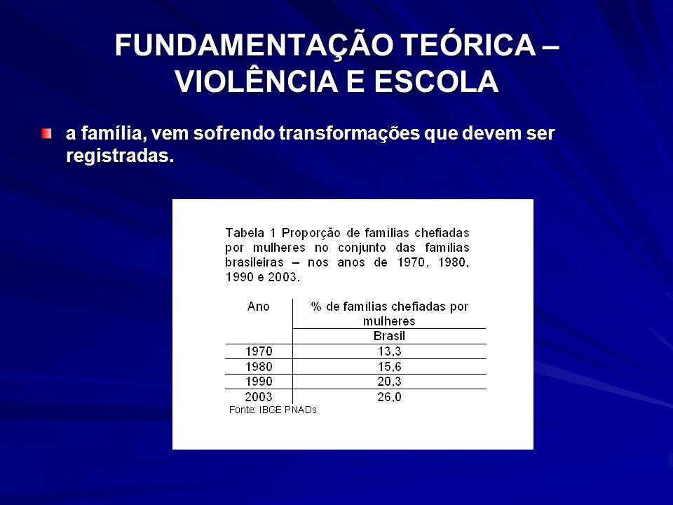 FUNDAMENTAÇÃO TEÓRICA – VIOLÊNCIA E ESCOLA a família, vem sofrendo transformações que devem ser registradas.
