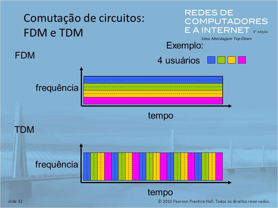 © 2010 Pearson Prentice Hall. Todos os direitos reservados.slide 32 Comutação de circuitos: FDM e TDM FDM frequência tempo TDM frequência tempo 4 usuá